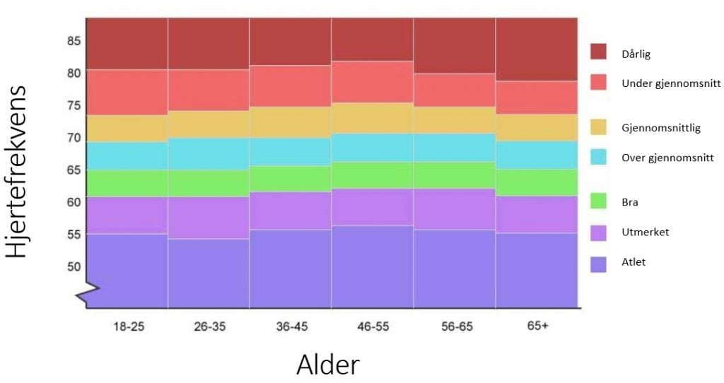 Hvilepuls tabell basert på alder